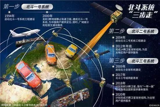 中国北斗与GPS信号兼容!北斗三号卫星家族有什么厉害之处?
